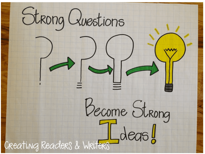 Teaching theme: strong questions become strong ideas!