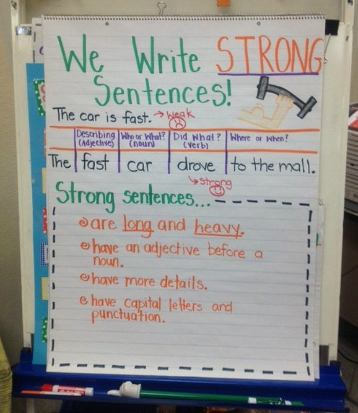 We Write Strong Sentences anchor chart with example and tips