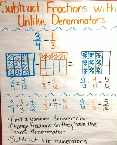 Subtract fractions with unlike denominators anchor chart