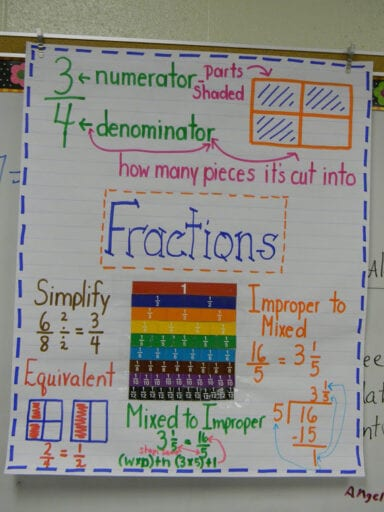 displaying fraction concepts on an anchor chart