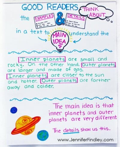 Give example paragraph to teach main idea with an anchor chart