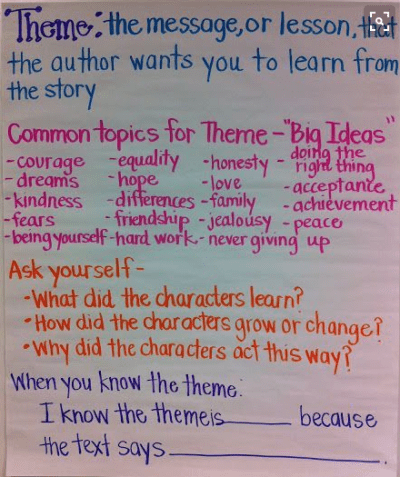 Summarizing concepts of theme and how to determine it on an anchor chart