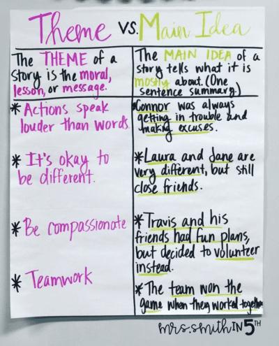 Theme vs. main idea anchor chart with examples