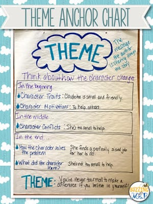 Theme anchor chart with cloud and raindrops