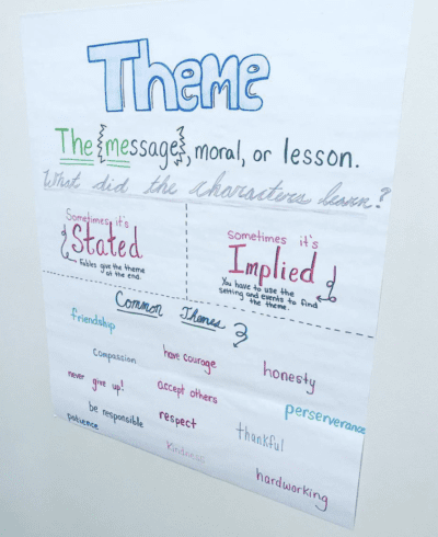 Theme anchor chart- stated or implied