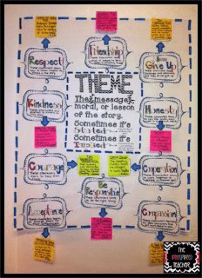 4th grade anchor charts