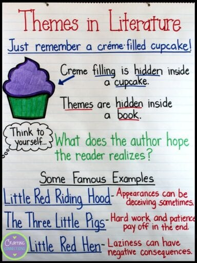 Themes in literature anchor chart