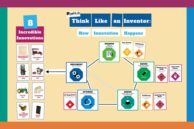 """""""Think Like an Inventor"""" bulletin board mocked up as an innovation journey"""