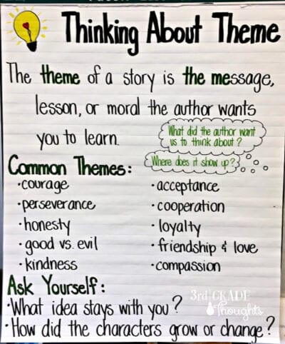 Thinking about theme anchor chart