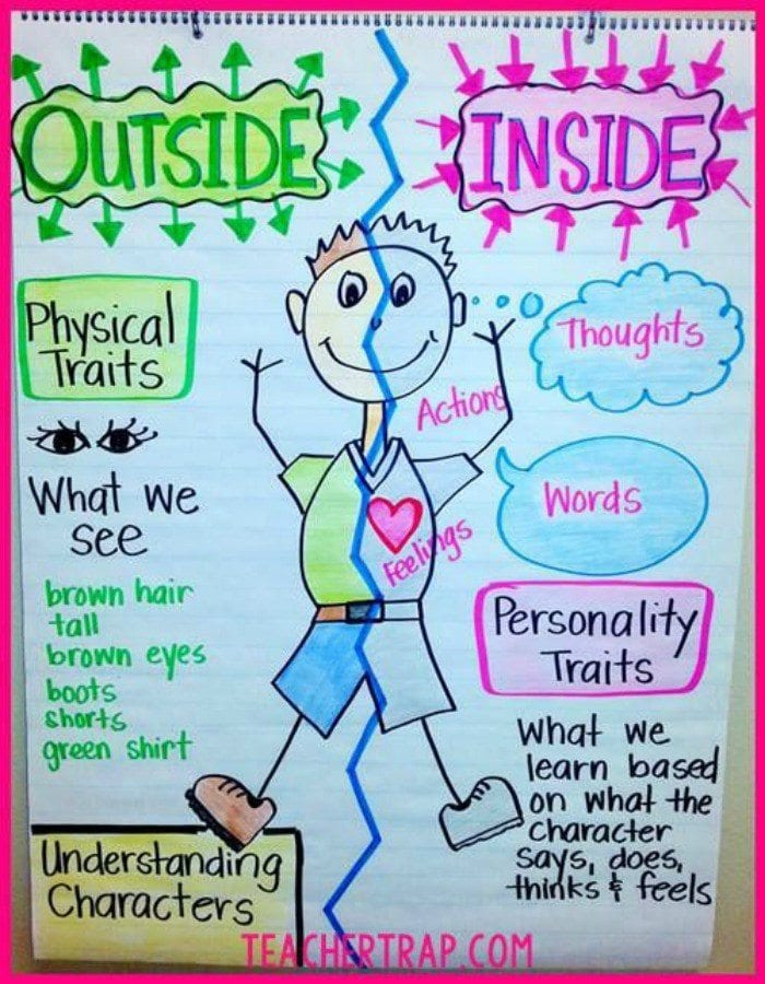 Anchor chart with drawing of man and two sides labelled outside and inside.