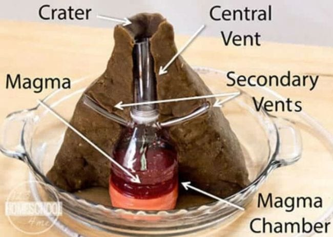 Volcano model cut in half with bottle for magma chamber and other areas like the crater and central vent labeled