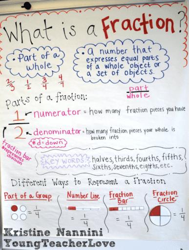 What is a fraction? Teacher anchor chart
