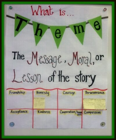 What is theme? Anchor chart with sticky notes