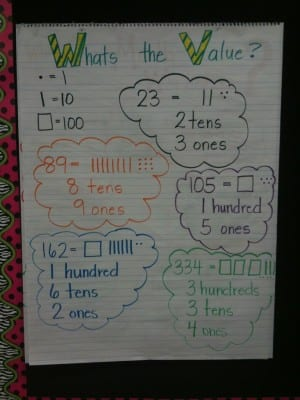 What's the Value? Place value anchor chart