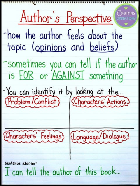 Author's Perspective Anchor chart covering how to determine what author feels about a topic