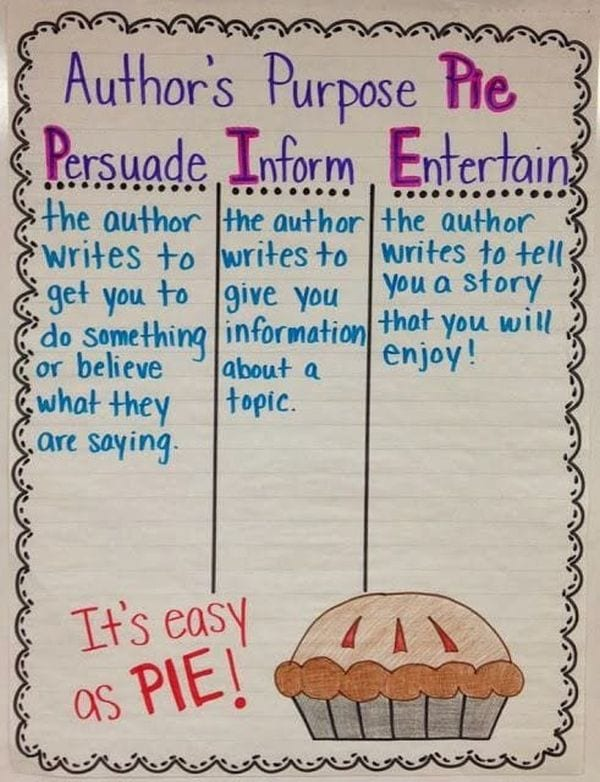 Anchor chart of Author's Purpose Pie: Persuade, Inform, Entertain (Writing Anchor Charts)