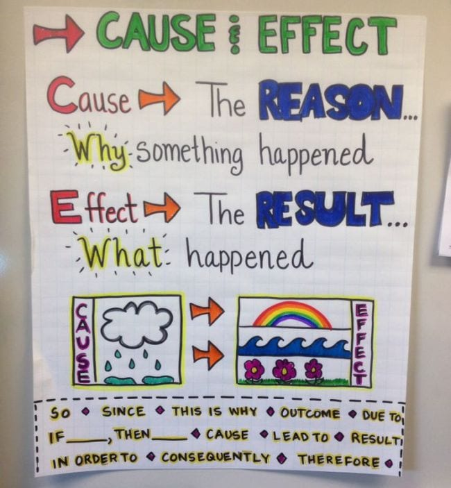 Cause and Effect anchor chart explaining the cause is the reason and the effect is the result (Writing Anchor Charts)