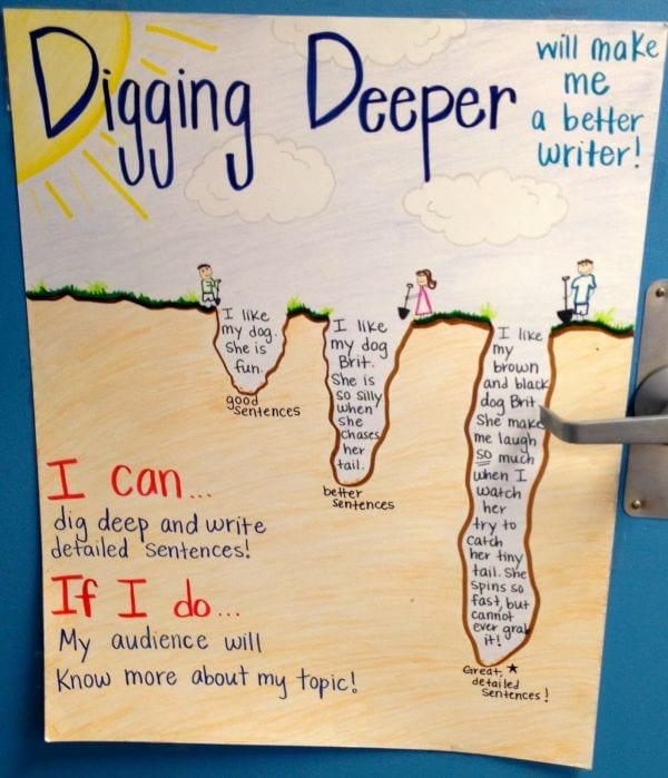 Digging Deeper anchor chart with drawing of kids digging in the sand