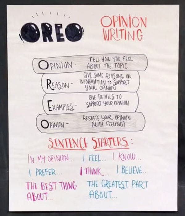Oreo Opinion Writing anchor chart for Opinion, Reason, Examples, Opinion