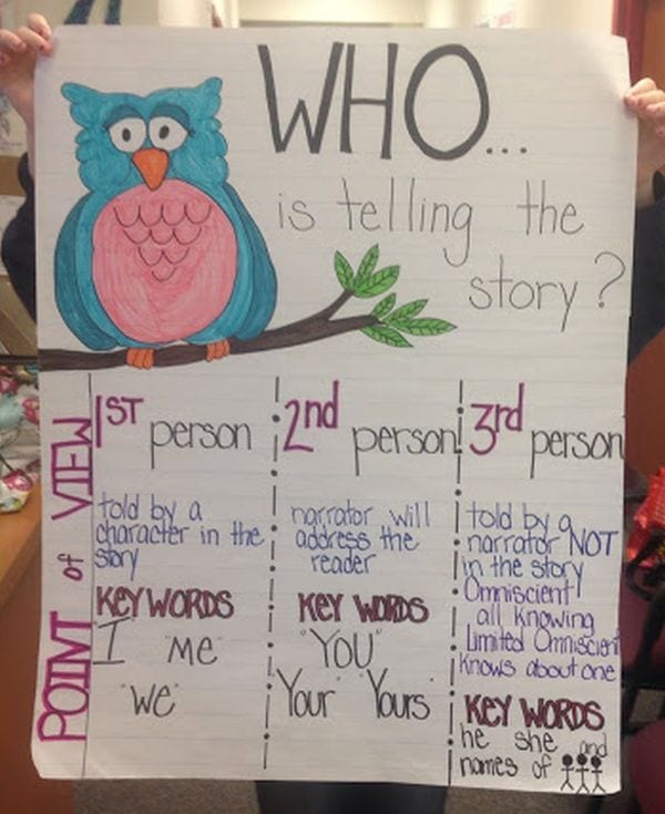 Point of View anchor chart with an owl asking WHO is telling the story?
