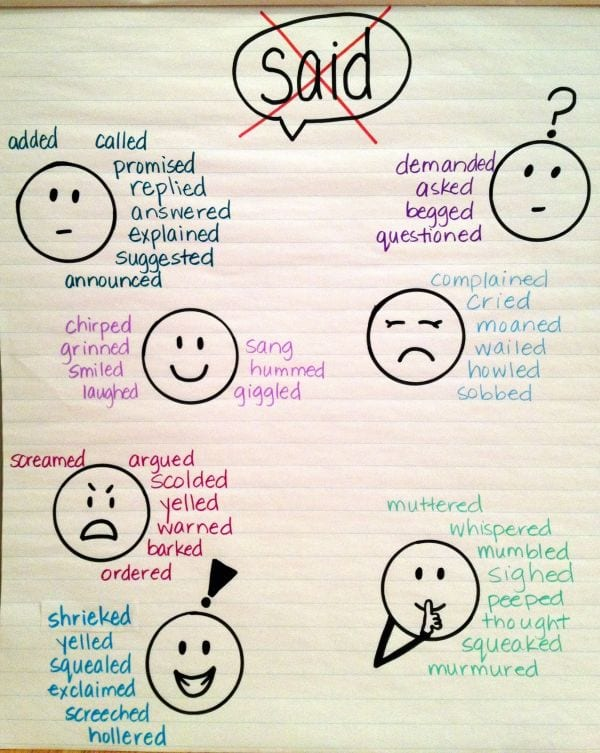 "Writing anchor chart listing alternatives to the word ""said,"" like explained and asked"