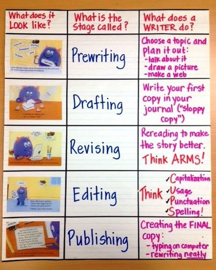 Writing process anchor chart, illustrated with pictures of a purple monster